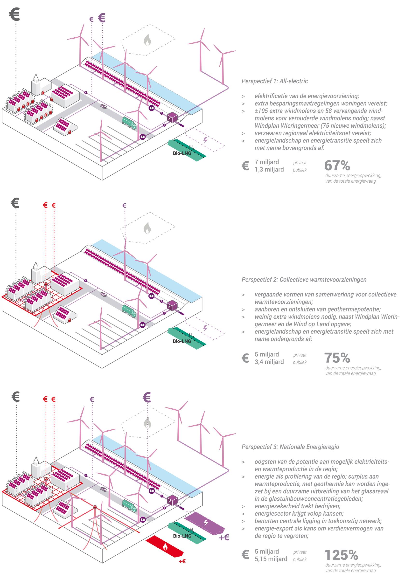 ENERGIE EN RUIMTE: 3 perspectieven voor de ruimtelijke verkenning van de energietransitie in Noord-Holland Noord.